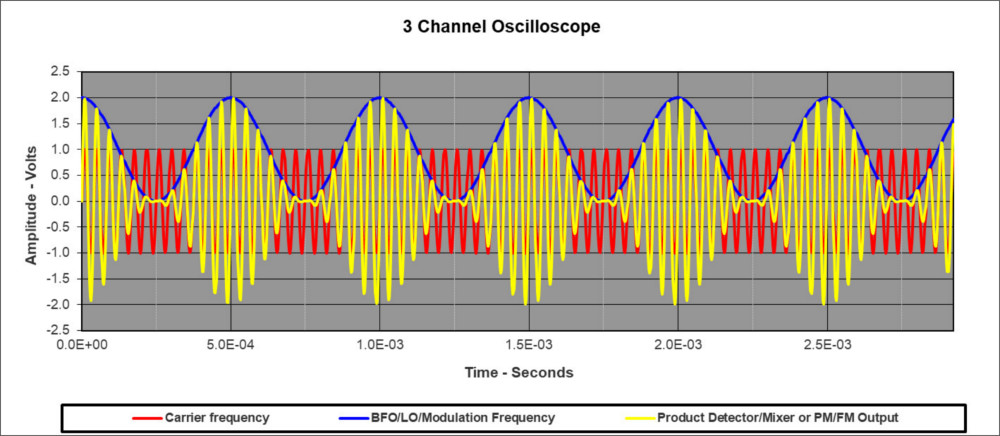 3channel virtual scope
